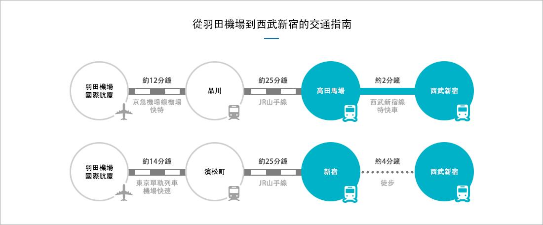 新宿 終電 西武 線